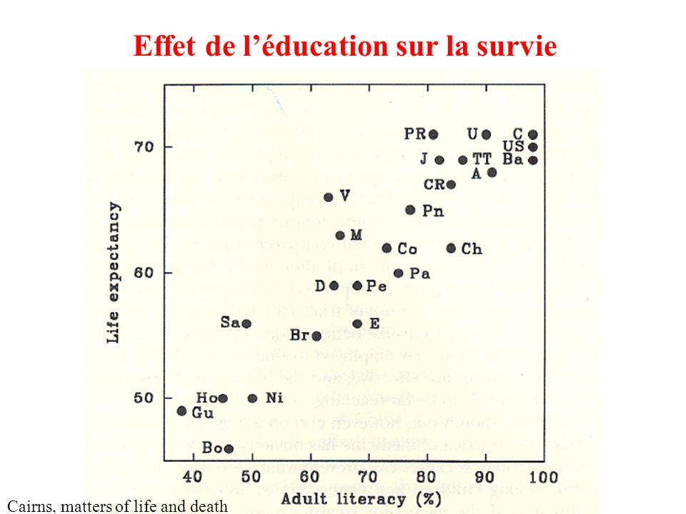 Effet de léducation sur la survie Cairns, matters of life and death