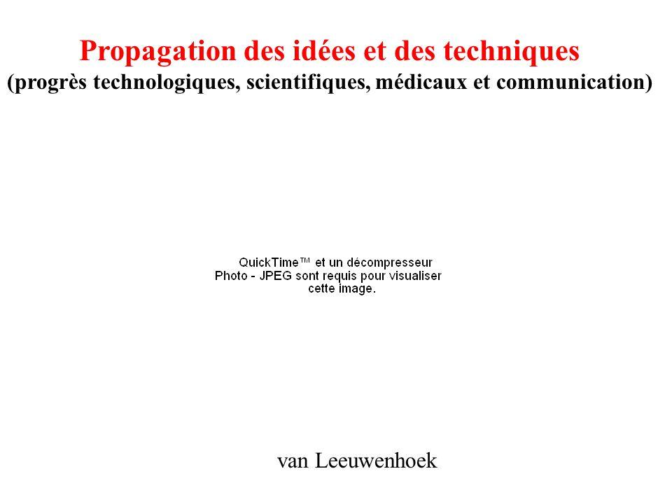 Propagation des idées et des techniques (progrès technologiques, scientifiques, médicaux et communication) van Leeuwenhoek