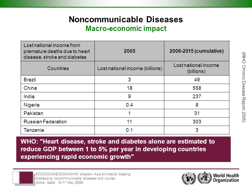 ECOSOC/UNESCWA/WHO Western Asia Ministerial Meeting Addressing noncommunicable diseases and injuries (Doha, Qatar, May 2009) Noncommunicable Diseases Macro-economic impact (cumulative)2005 Lost national income from premature deaths due to heart disease, stroke and diabetes Lost national income (billions) Countries 493 Brazil China 2379 India 80.4 Nigeria 311 Pakistan Russian Federation 30.1 Tanzania WHO: Heart disease, stroke and diabetes alone are estimated to reduce GDP between 1 to 5% per year in developing countries experiencing rapid economic growth (WHO Chronic Disease Report, 2005)