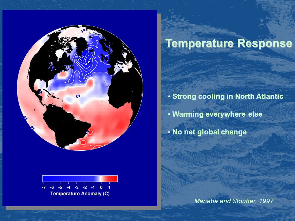 Manabe and Stouffer, 1997 Temperature Response Strong cooling in North Atlantic Warming everywhere else No net global change