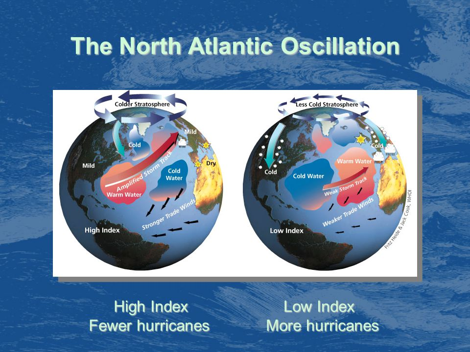 High Index Low Index Fewer hurricanes More hurricanes