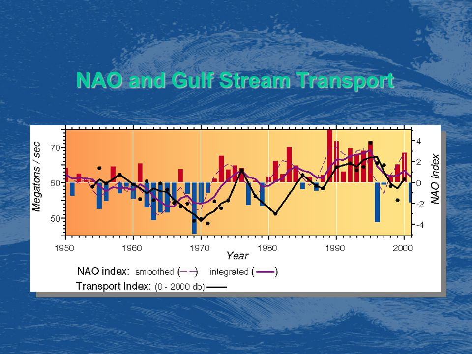 NAO and Gulf Stream Transport