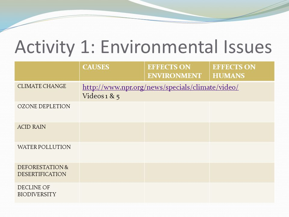 Activity 1: Environmental Issues CAUSESEFFECTS ON ENVIRONMENT EFFECTS ON HUMANS CLIMATE CHANGE   Videos 1 & 5 OZONE DEPLETION ACID RAIN WATER POLLUTION DEFORESTATION & DESERTIFICATION DECLINE OF BIODIVERSITY