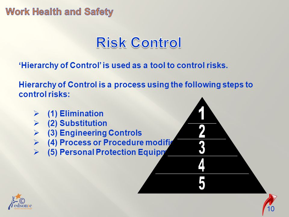 'Hierarchy of Control' is used as a tool to control risks.