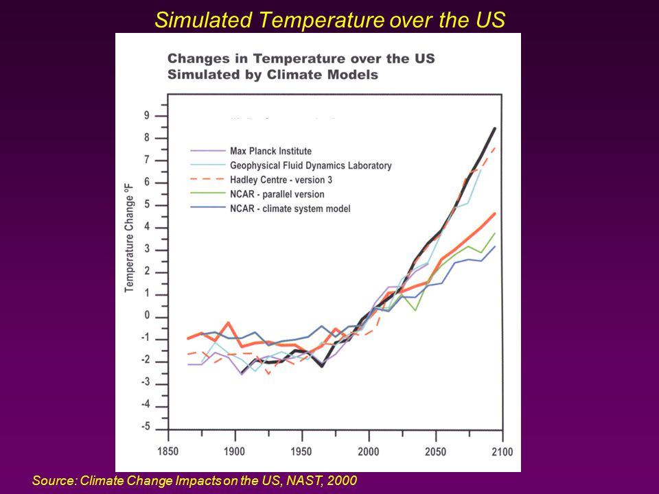 Simulated Temperature over the US Source: Climate Change Impacts on the US, NAST, 2000