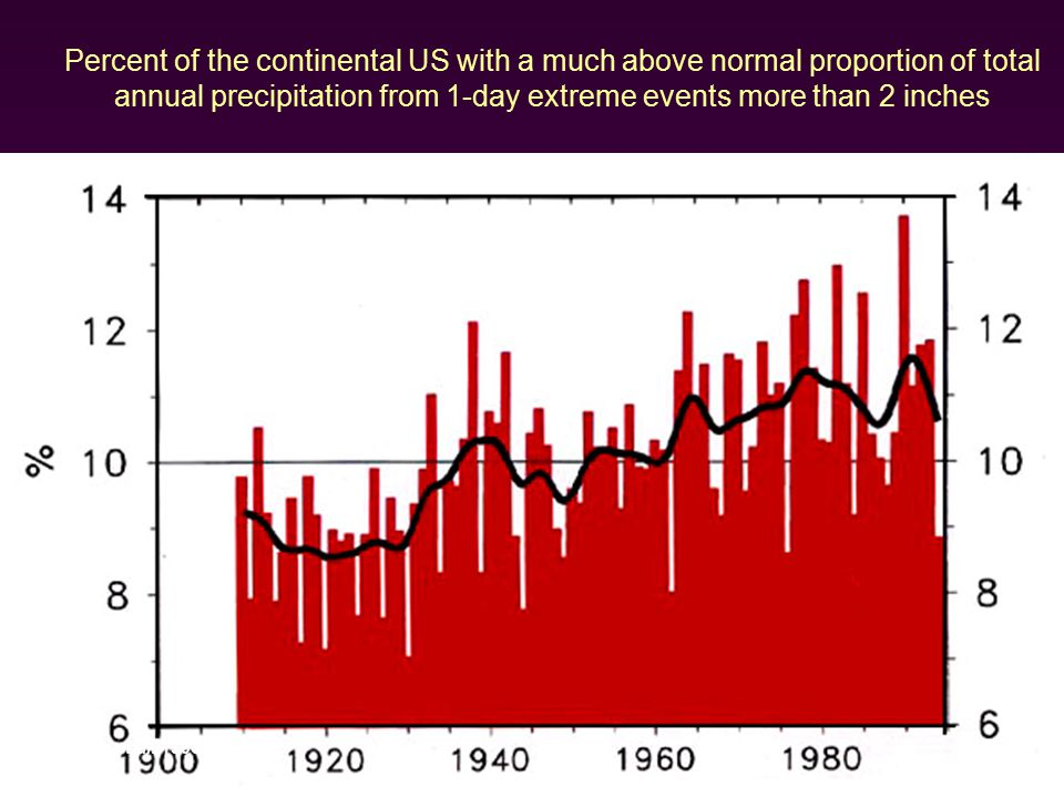 Percent of the continental US with a much above normal proportion of total annual precipitation from 1-day extreme events more than 2 inches Karl et al.