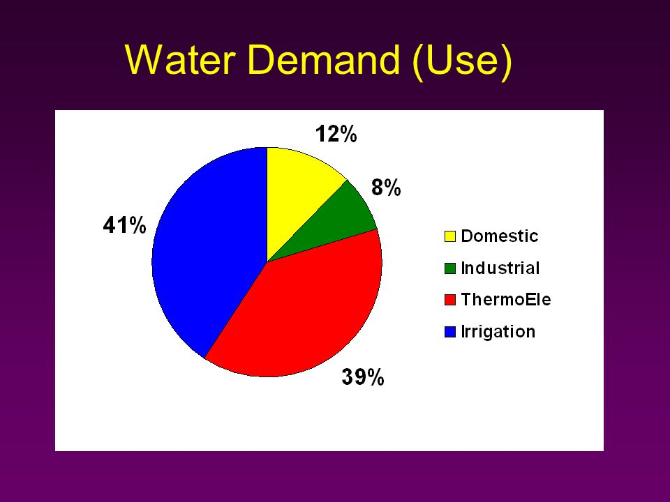 Water Demand (Use)