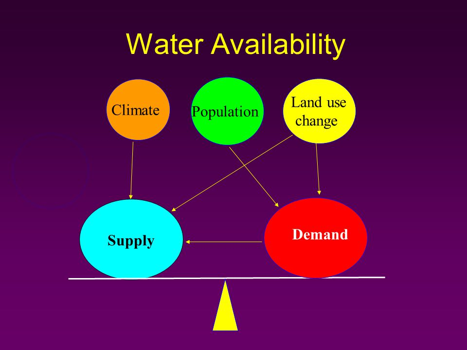 Water Availability Supply Demand Climate Land use change Population