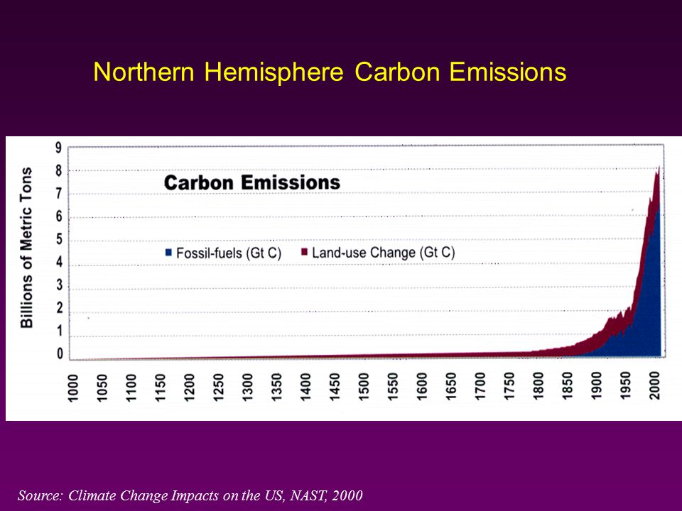 Northern Hemisphere Carbon Emissions Source: Climate Change Impacts on the US, NAST, 2000