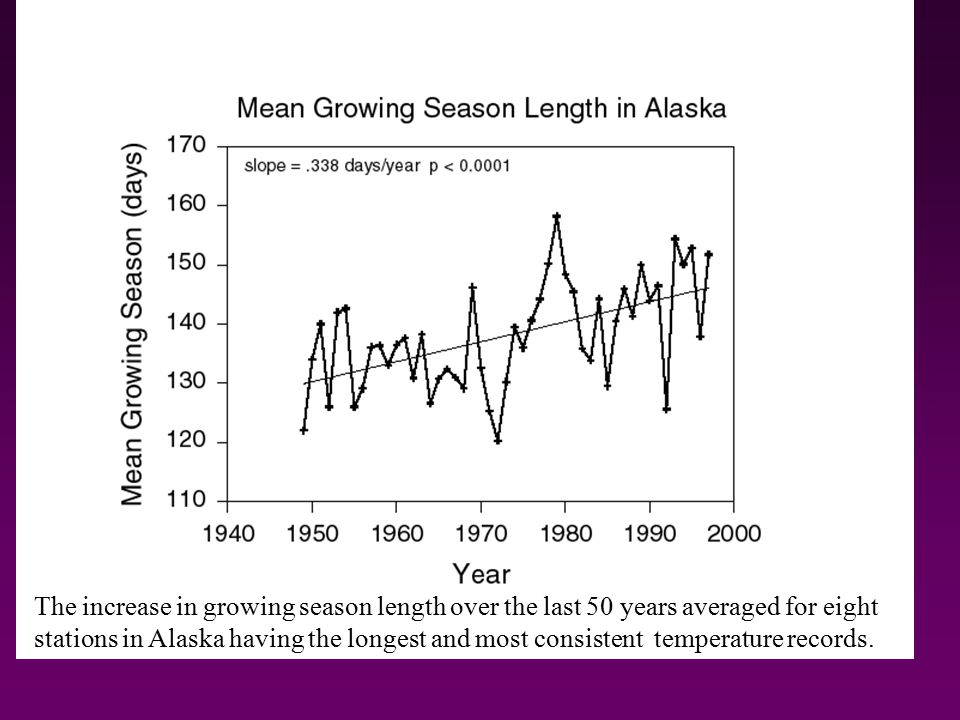 The increase in growing season length over the last 50 years averaged for eight stations in Alaska having the longest and most consistent temperature records.