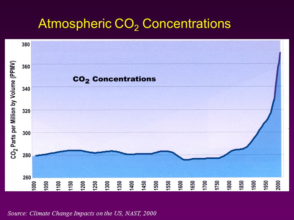 Atmospheric CO 2 Concentrations Source: Climate Change Impacts on the US, NAST, 2000