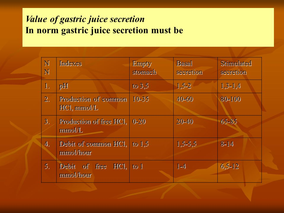 Value of gastric juice secretion In norm gastric juice secretion must be NNNNNNNNIndexes Empty stomach Basal secretion Stimulated secretion 1.pH to 3,5 1,5-21,3-1,4 2.