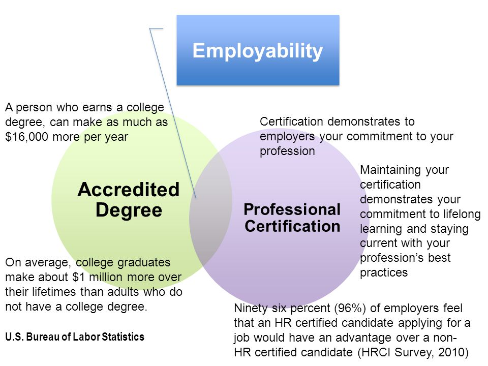 Accredited Degree Professional Certification Employability A person who earns a college degree, can make as much as $16,000 more per year On average, college graduates make about $1 million more over their lifetimes than adults who do not have a college degree.