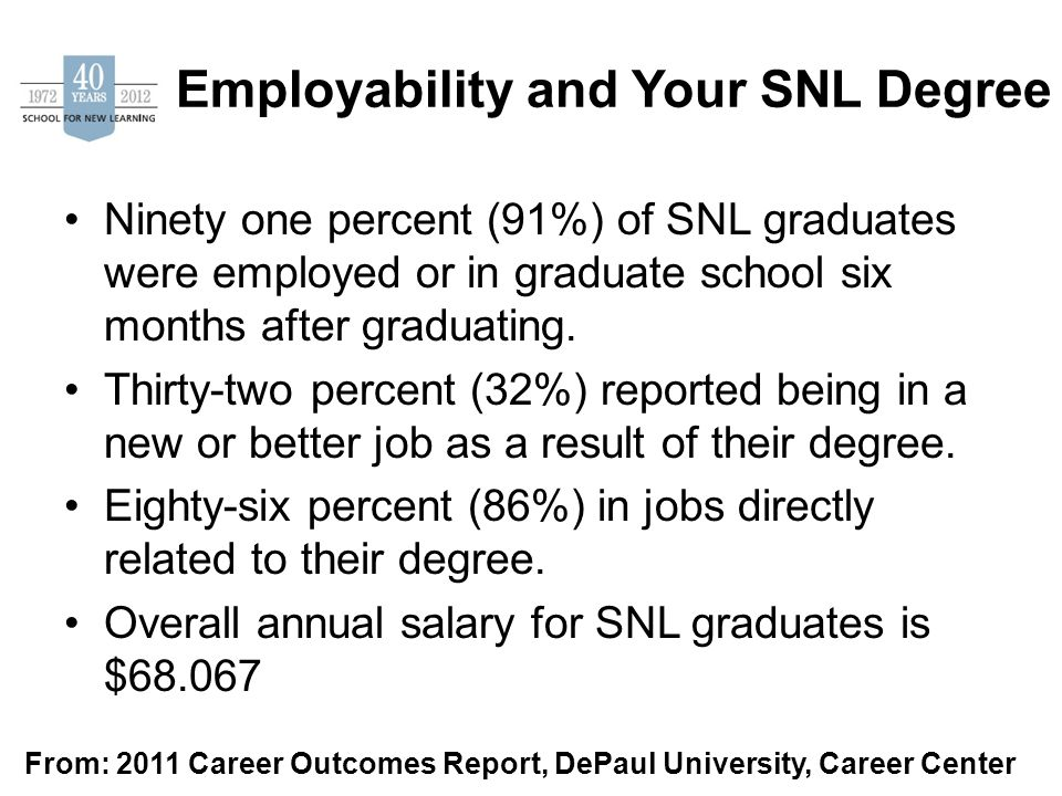 Employability and Your SNL Degree Ninety one percent (91%) of SNL graduates were employed or in graduate school six months after graduating.