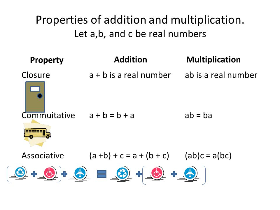 Properties of addition and multiplication.