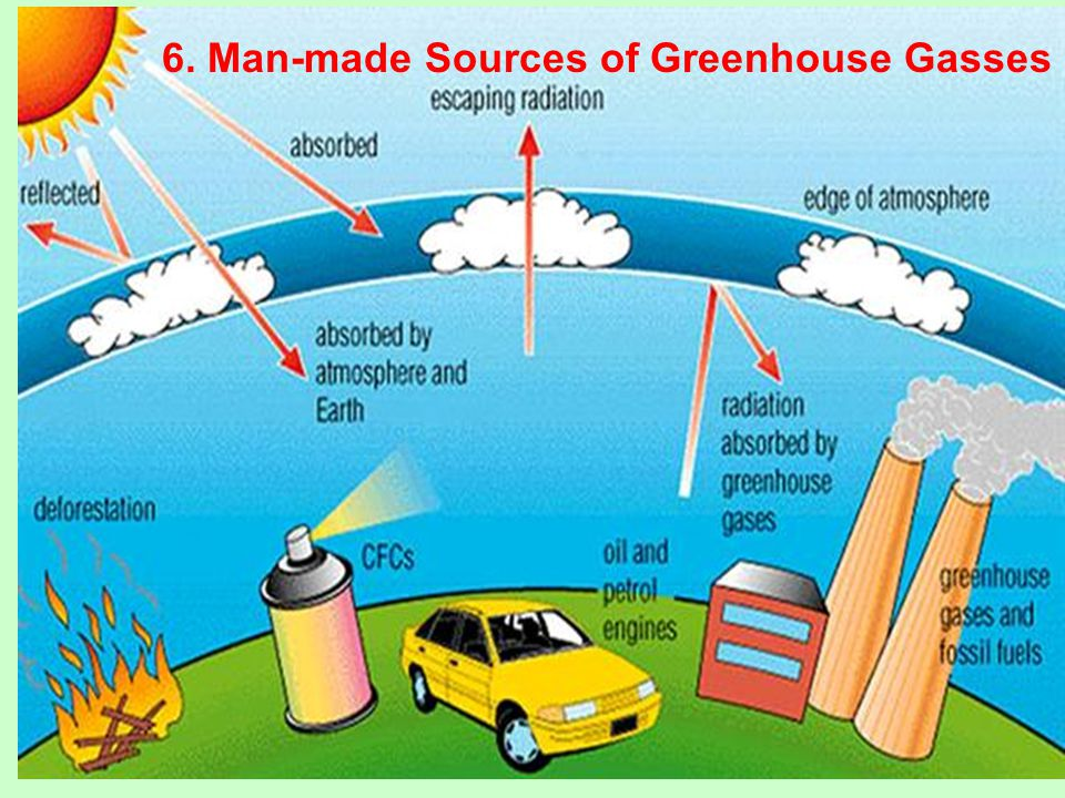 6. Man-made Sources of Greenhouse Gasses