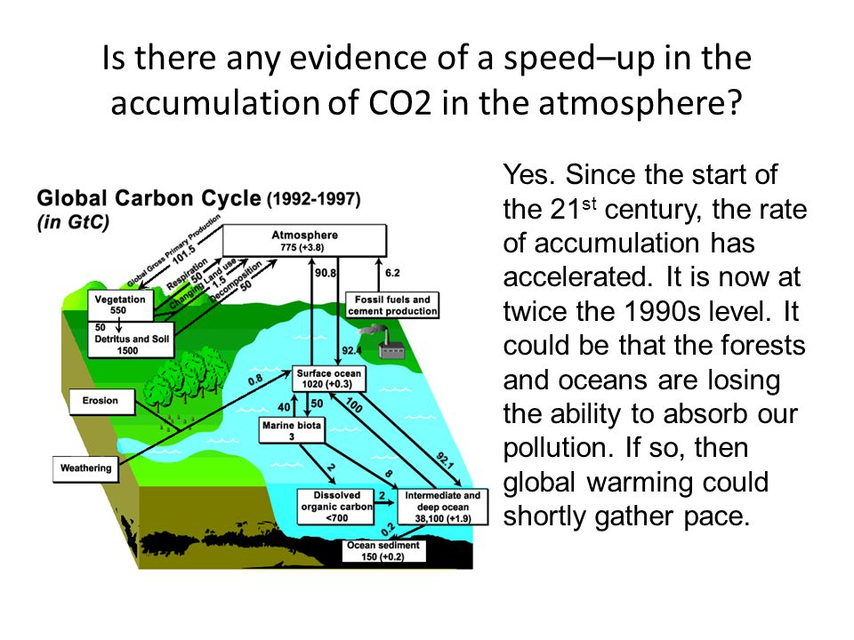Is there any evidence of a speed–up in the accumulation of CO2 in the atmosphere.