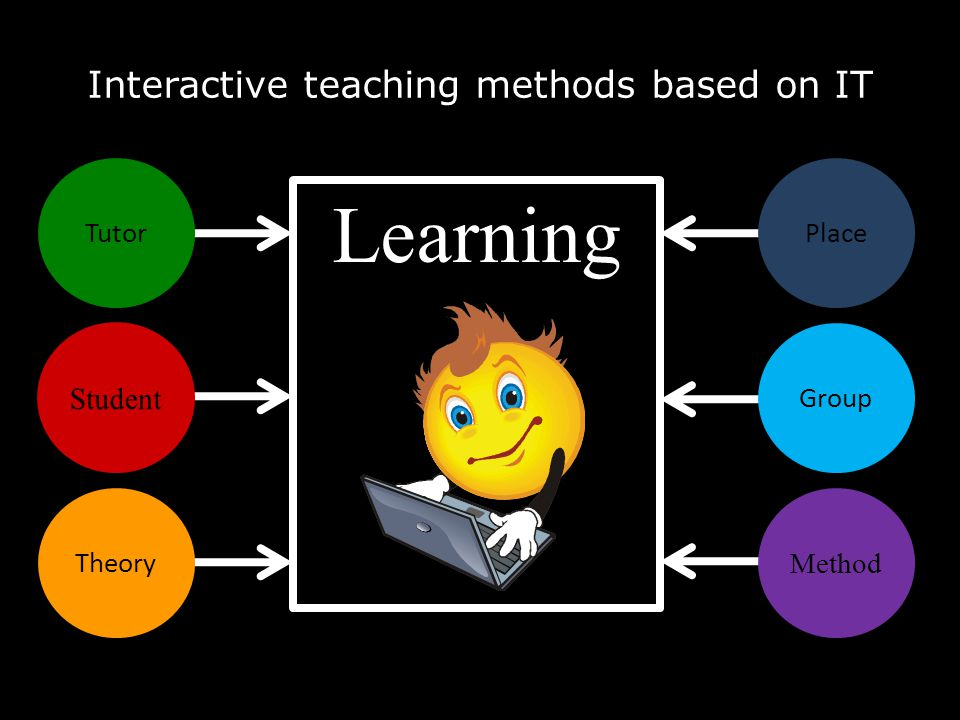 interactive didactic methods in teaching english