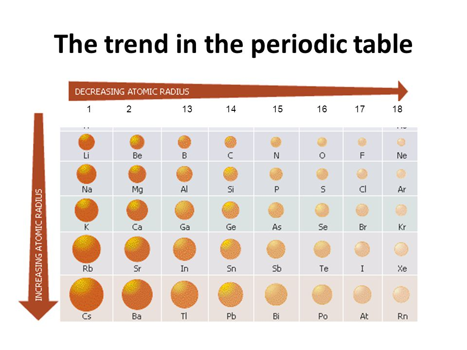 Atomic radius rules and examples atomic radius measures how large 7 the trend in the periodic table 1 2 13 14 15 16 17 18 urtaz Images