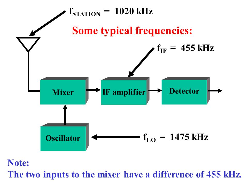 Frequency mixing is also called converting or heterodyning.