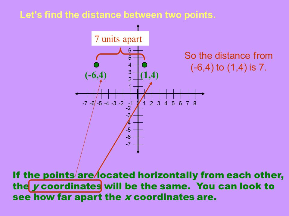Let s find the distance between two points.