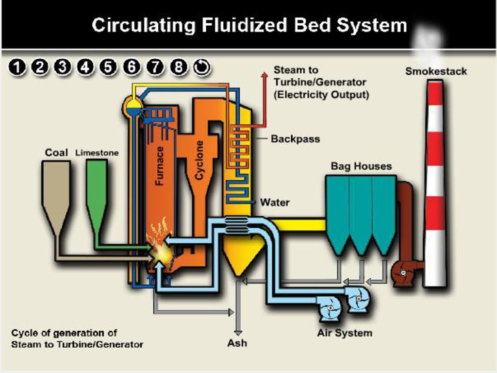 biomass circulating fluidized bed boiler design Find great deals on ebay for biomass boiler and steam generation from biomass : construction and design of large circulating fluidized bed boiler.