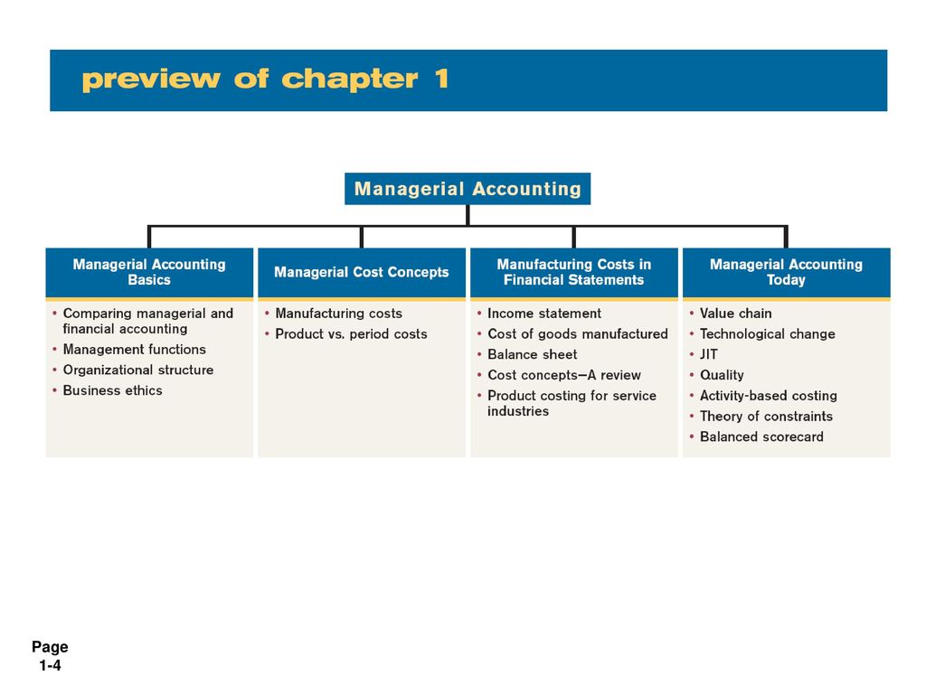 managerial accounting theory It is designed for a one semester managerial accounting course at both the undergraduate and mba levelto keep the book streamlined, chapter 13 statement of cashflow and chapter 14 analyzing financial statements have been made available online only on the student companion site.