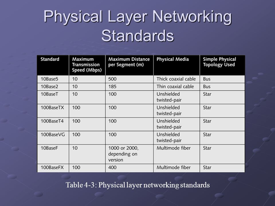 Physical Layer Networking Standards Table 4-3: Physical layer networking standards