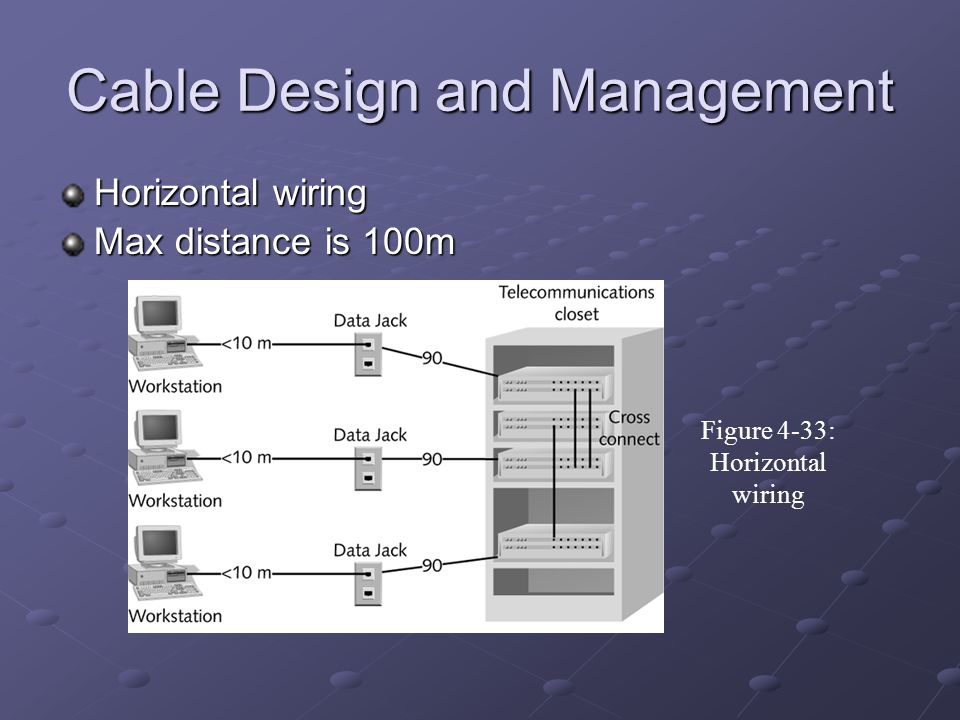 Cable Design and Management Horizontal wiring Max distance is 100m Figure 4-33: Horizontal wiring