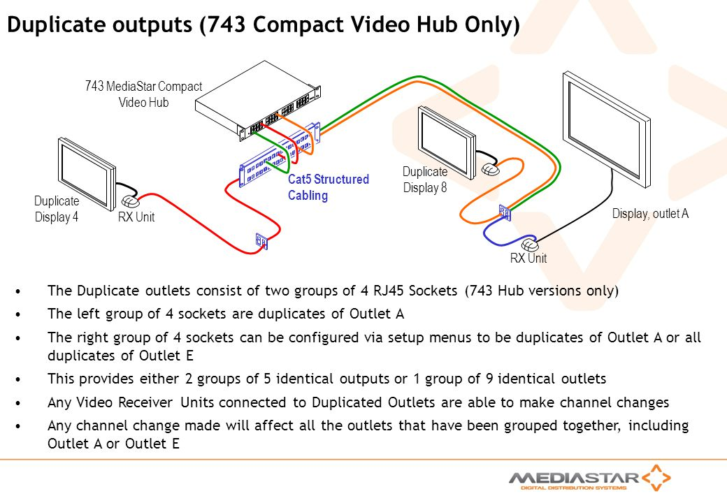 MediaStar Compact Training Slides Rev. E Duplicate outputs (743 Compact Video Hub Only) The Duplicate outlets consist of two groups of 4 RJ45 Sockets