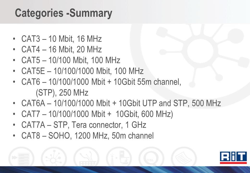 Categories -Summary CAT3 – 10 Mbit, 16 MHz CAT4 – 16 Mbit, 20 MHz CAT5 – 10/100 Mbit, 100 MHz CAT5E – 10/100/1000 Mbit, 100 MHz CAT6 – 10/100/1000 Mbi
