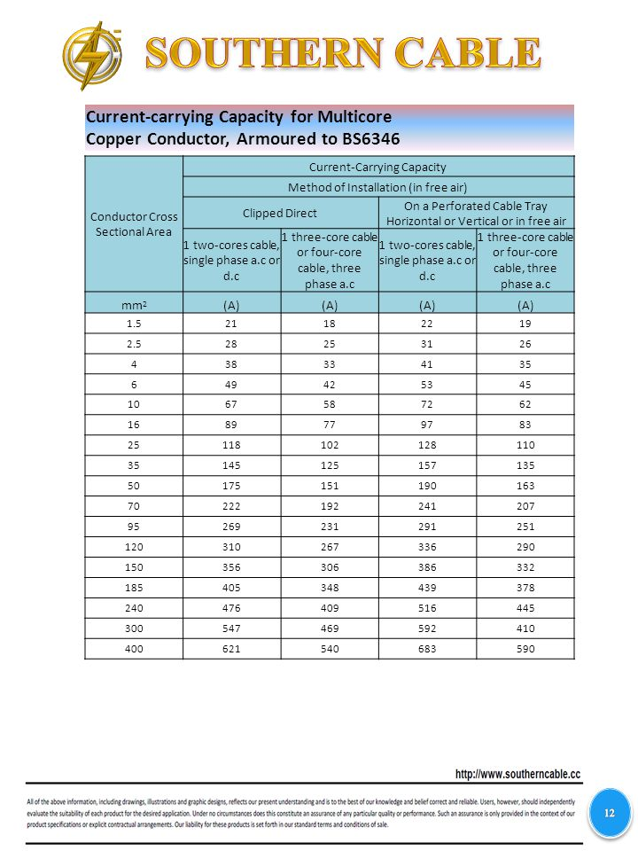 Current-carrying Capacity for Multicore Copper Conductor, Armoured to BS6346 Conductor Cross Sectional Area Current-Carrying Capacity Method of Installation (in free air) Clipped Direct On a Perforated Cable Tray Horizontal or Vertical or in free air 1 two-cores cable, single phase a.c or d.c 1 three-core cable or four-core cable, three phase a.c 1 two-cores cable, single phase a.c or d.c 1 three-core cable or four-core cable, three phase a.c mm 2 (A) 1.521182219 2.528253126 438334135 649425345 1067587262 1689779783 25118102128110 35145125157135 50175151190163 70222192241207 95269231291251 120310267336290 150356306386332 185405348439378 240476409516445 300547469592410 400621540683590