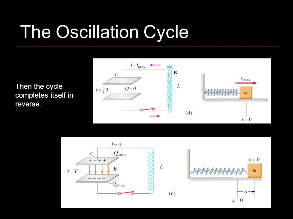Then the cycle completes itself in reverse. The Oscillation Cycle