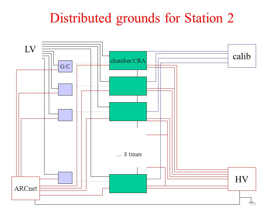 Distributed grounds for Station 2 chamber/CRA G/C calib ARCnet HV … 8 times LV