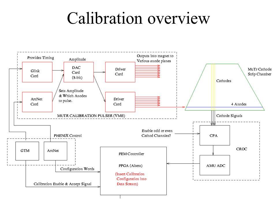 Calibration detail