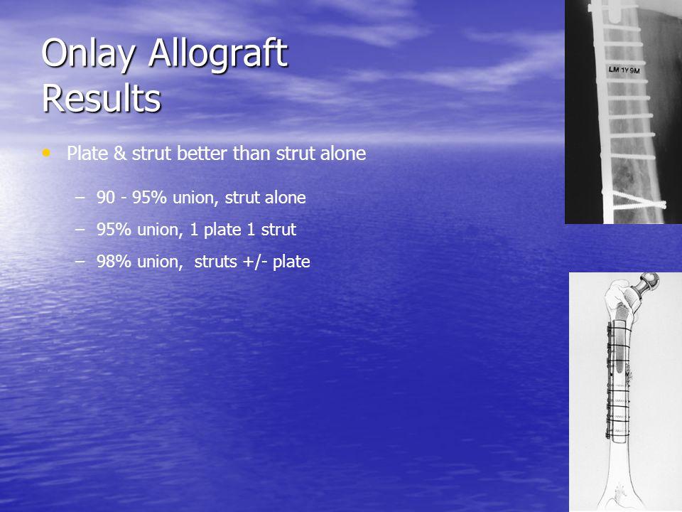 Onlay Allograft Results Plate & strut better than strut alone – –90 - 95% union, strut alone – –95% union, 1 plate 1 strut – –98% union, struts +/- pl