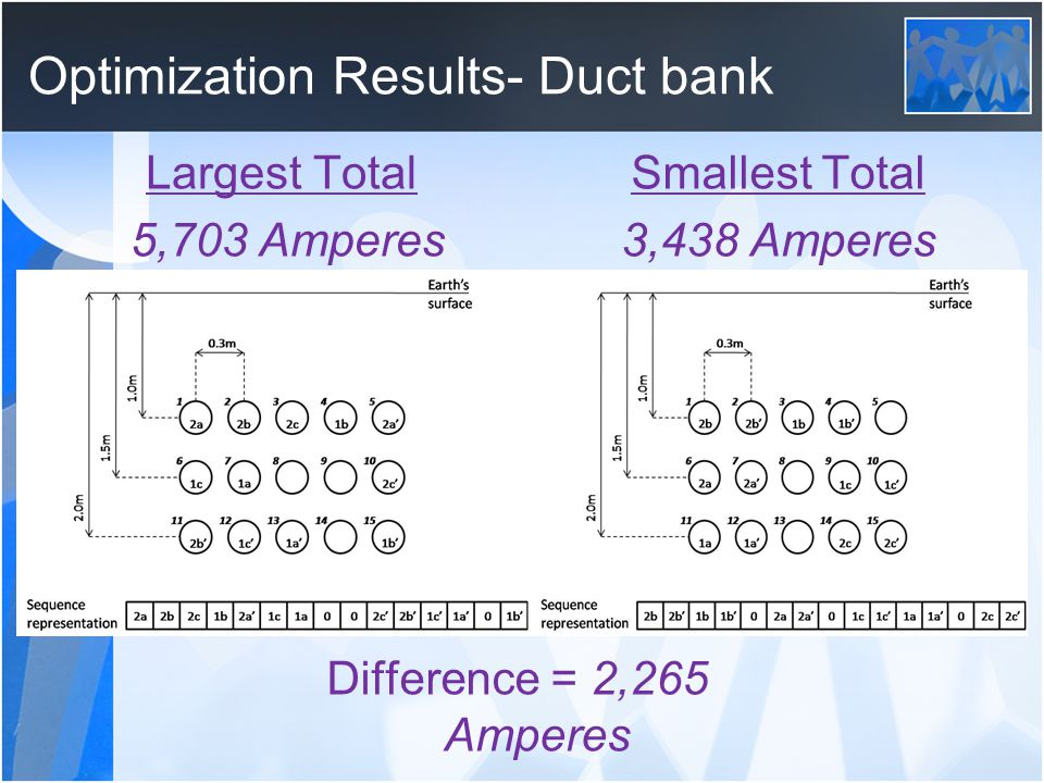 Optimization Results- Duct bank Largest Total 5,703 Amperes Smallest Total 3,438 Amperes Difference = 2,265 Amperes