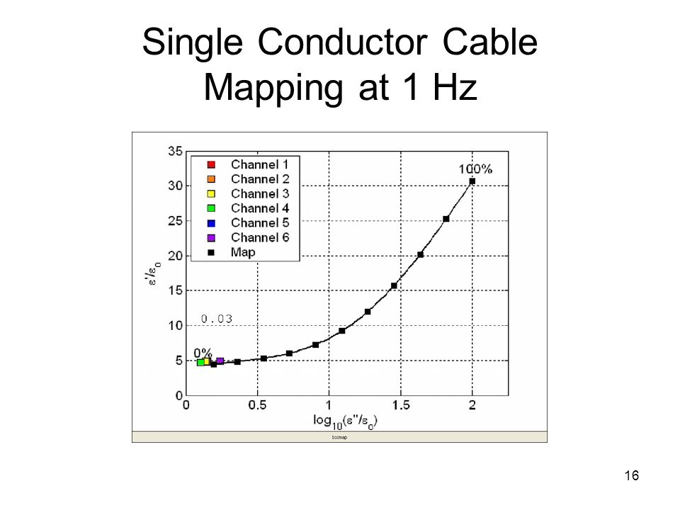 16 Single Conductor Cable Mapping at 1 Hz
