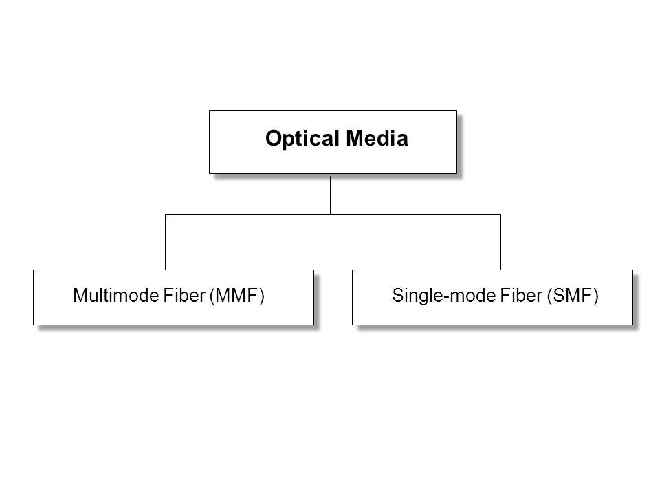 Optical Media Multimode Fiber (MMF)Single-mode Fiber (SMF)
