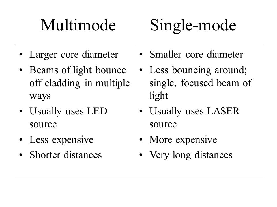 Multimode Single-mode Larger core diameter Beams of light bounce off cladding in multiple ways Usually uses LED source Less expensive Shorter distance