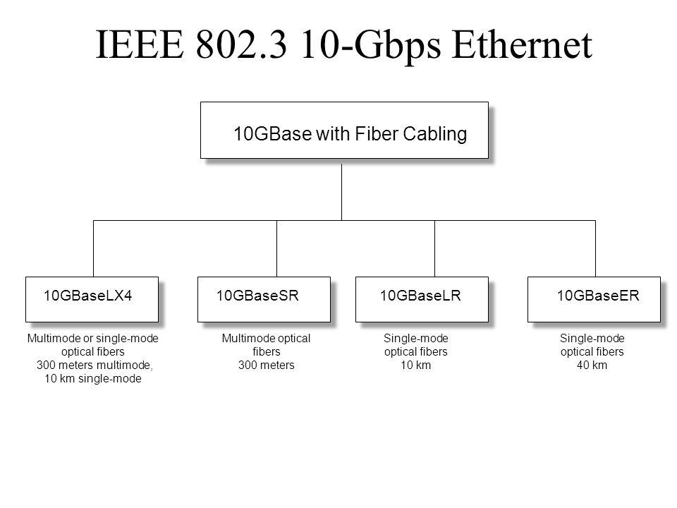10GBase with Fiber Cabling 10GBaseLX410GBaseSR10GBaseER Multimode or single-mode optical fibers 300 meters multimode, 10 km single-mode Multimode opti