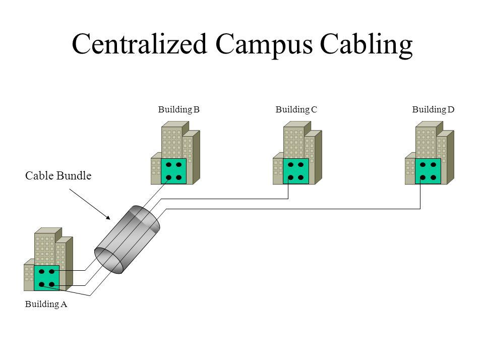 Centralized Campus Cabling Cable Bundle Building A Building BBuilding CBuilding D