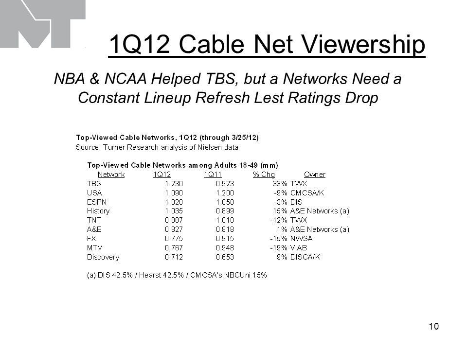 11 1Q12 Cable Net Viewership