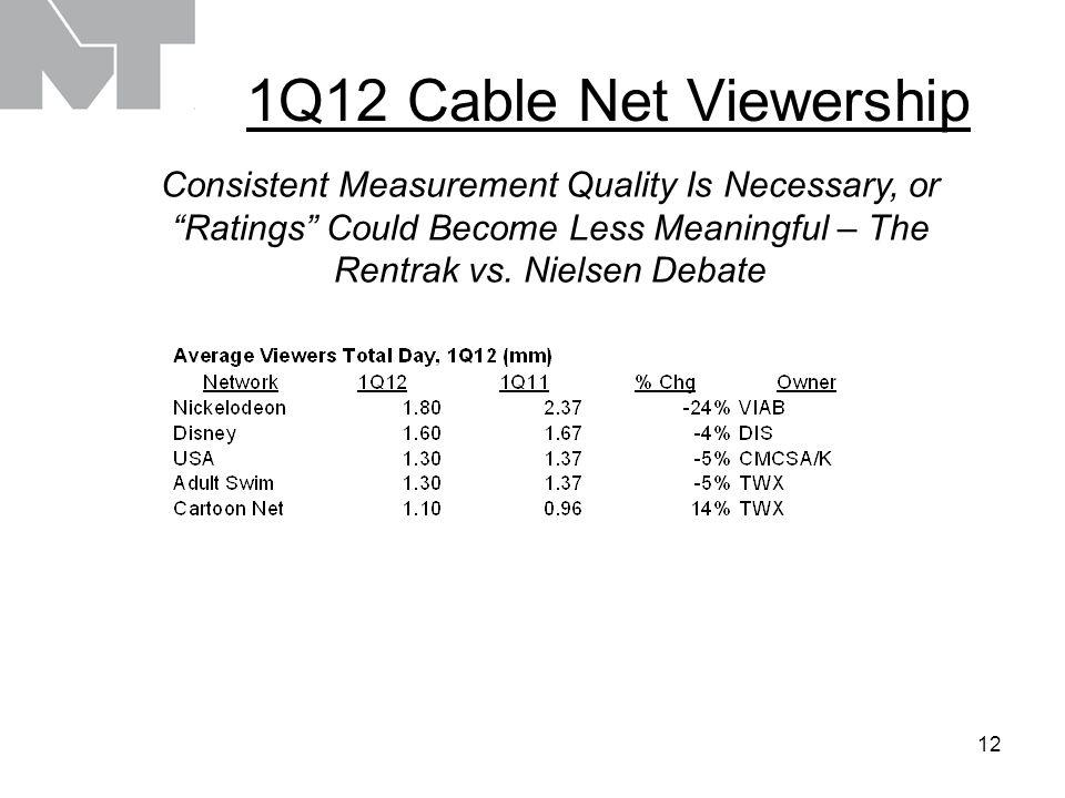 12 1Q12 Cable Net Viewership Consistent Measurement Quality Is Necessary, or Ratings Could Become Less Meaningful – The Rentrak vs.