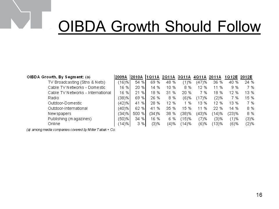 16 OIBDA Growth Should Follow