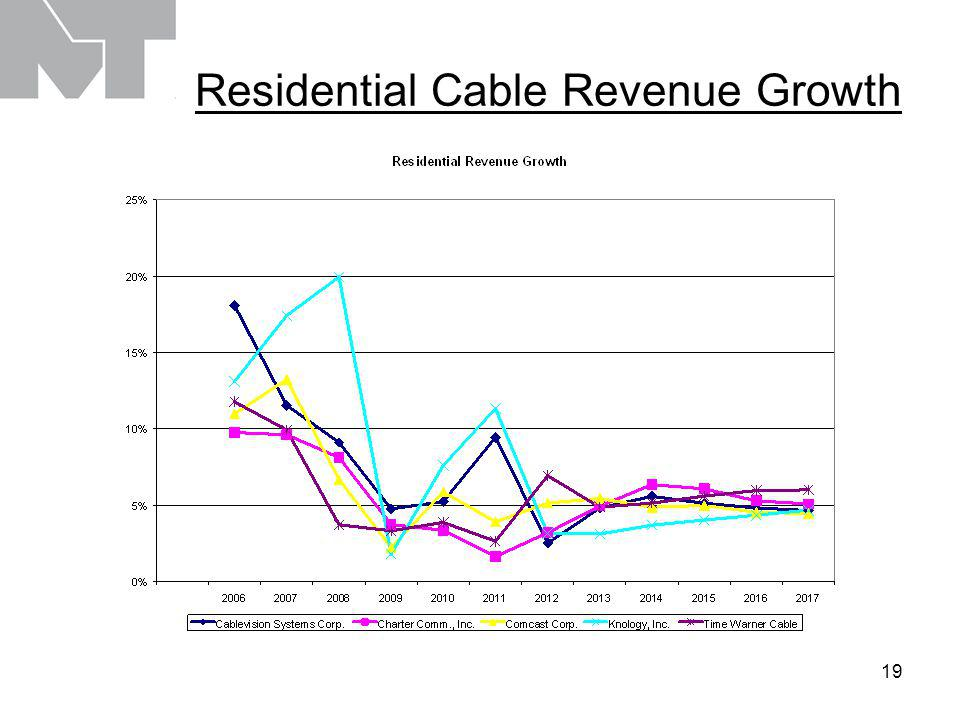 20 Ad Revenue Growth – Cyclical, but Cable Can Capture More