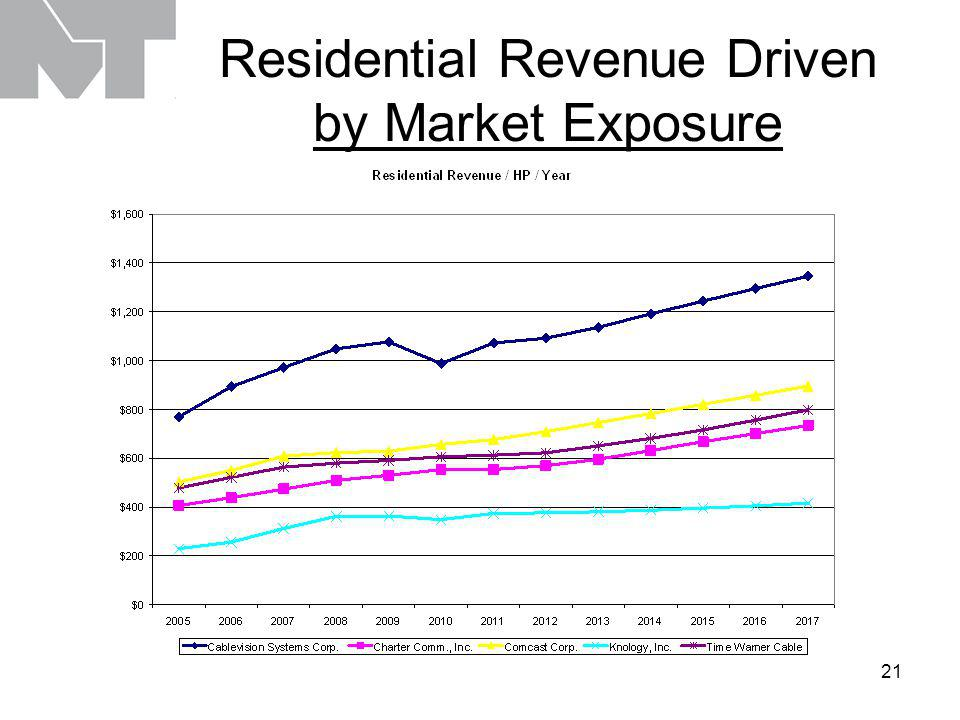 21 Residential Revenue Driven by Market Exposure