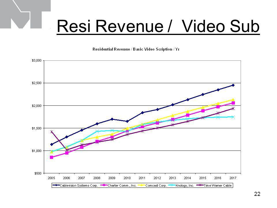 22 Resi Revenue / Video Sub