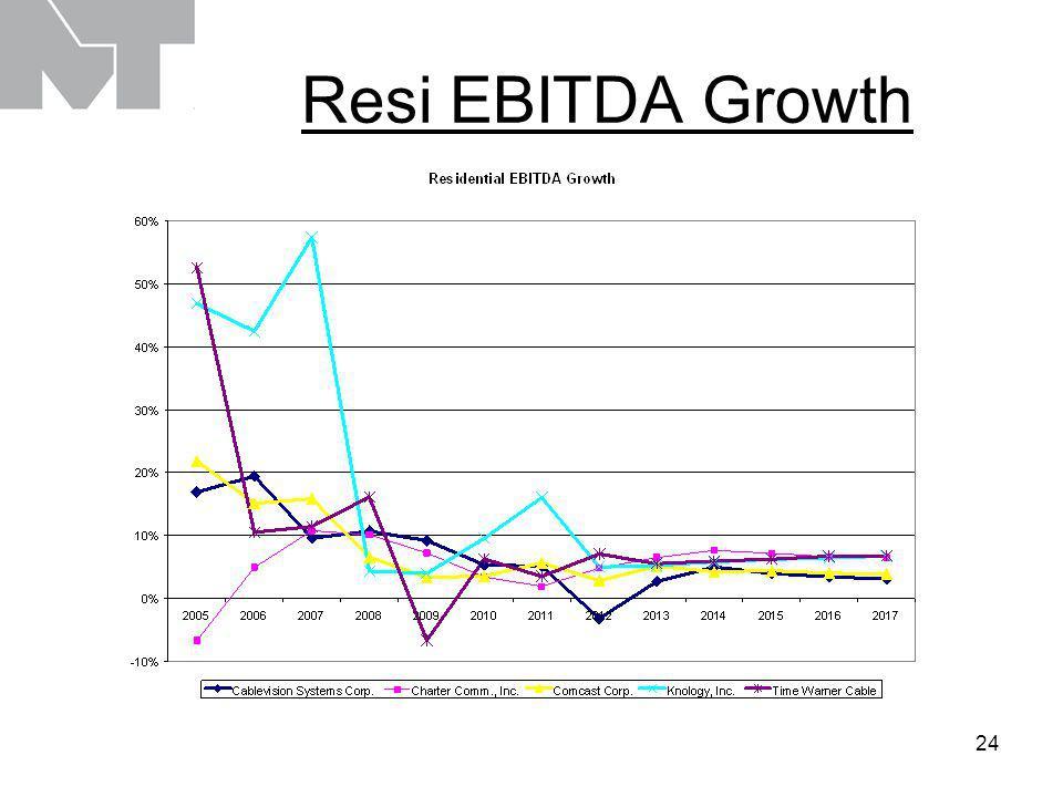 24 Resi EBITDA Growth