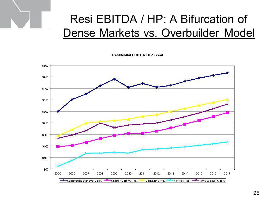 25 Resi EBITDA / HP: A Bifurcation of Dense Markets vs. Overbuilder Model